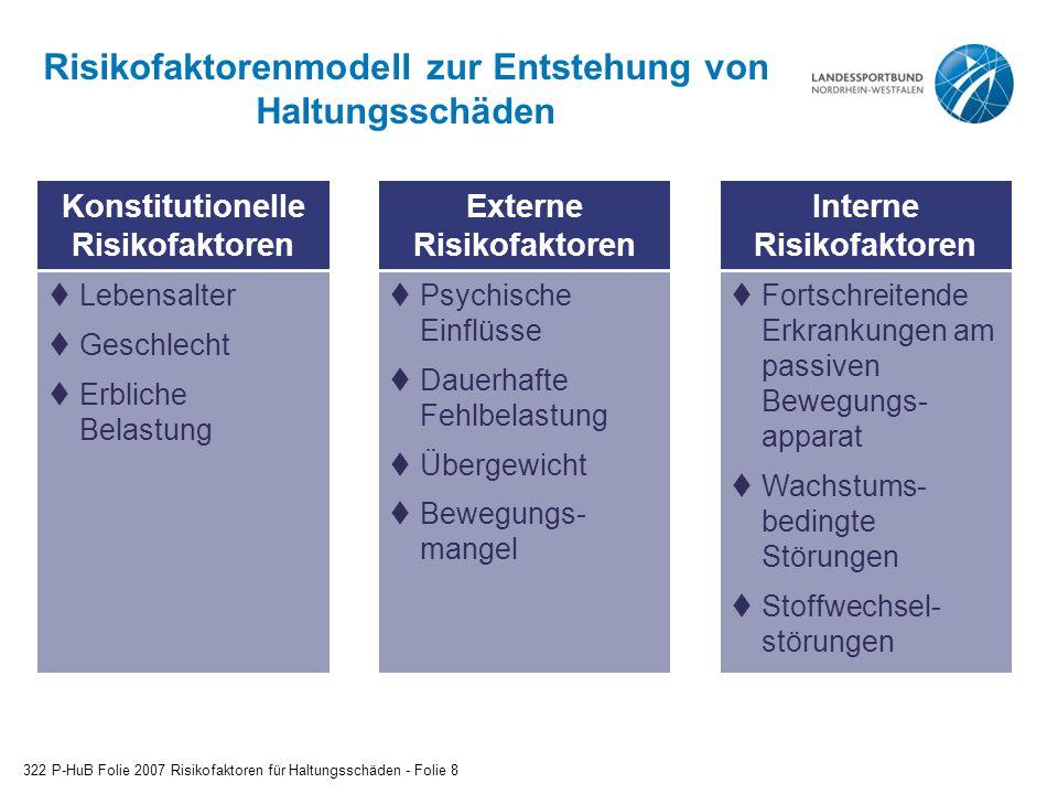 Risikofaktorenmodell zur Entstehung von Haltungsschäden 322 P-HuB Folie 2007 Risikofaktoren für Haltungsschäden - Folie 8 Interne Risikofaktoren  For