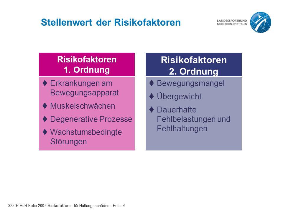 Stellenwert der Risikofaktoren 322 P-HuB Folie 2007 Risikofaktoren für Haltungsschäden - Folie 9 Risikofaktoren 2. Ordnung  Bewegungsmangel  Übergew