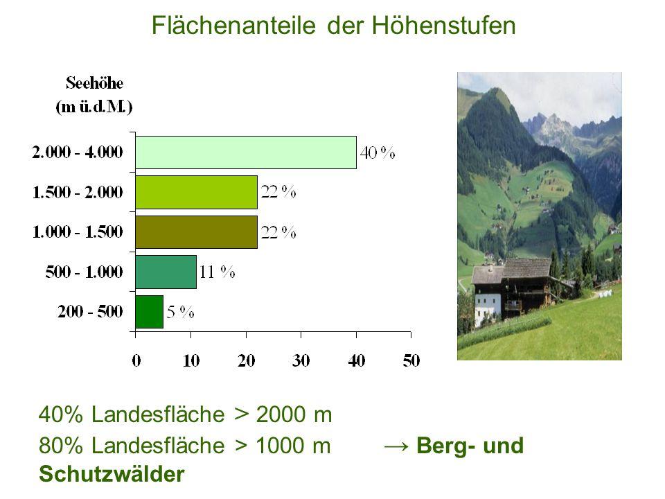 Flächenanteile der Höhenstufen 40% Landesfläche > 2000 m 80% Landesfläche > 1000 m → Berg- und Schutzwälder