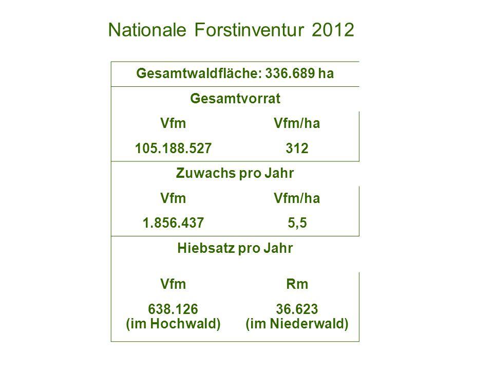 Nationale Forstinventur 2012 Gesamtwaldfläche: 336.689 ha Gesamtvorrat VfmVfm/ha 105.188.527312 Zuwachs pro Jahr VfmVfm/ha 1.856.4375,5 Hiebsatz pro J