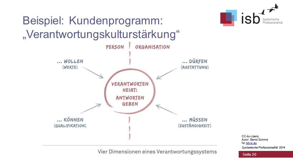"""CC-by-Lizenz, Autor: Bernd Schmid für isb-w.euisb-w.eu Systemische Professionalität 2014 Seite 20 Beispiel: Kundenprogramm: """"Verantwortungskulturstärkung CC-by-Lizenz, Autor: Bernd Schmid für isb-w.euisb-w.eu Systemische Professionalität 2014"""