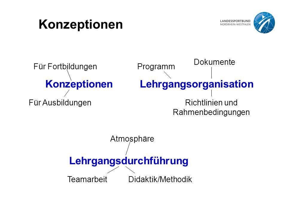 Konzeptionen Für Fortbildungen Für Ausbildungen Lehrgangsdurchführung TeamarbeitDidaktik/Methodik Atmosphäre Lehrgangsorganisation Programm Richtlinien und Rahmenbedingungen Dokumente