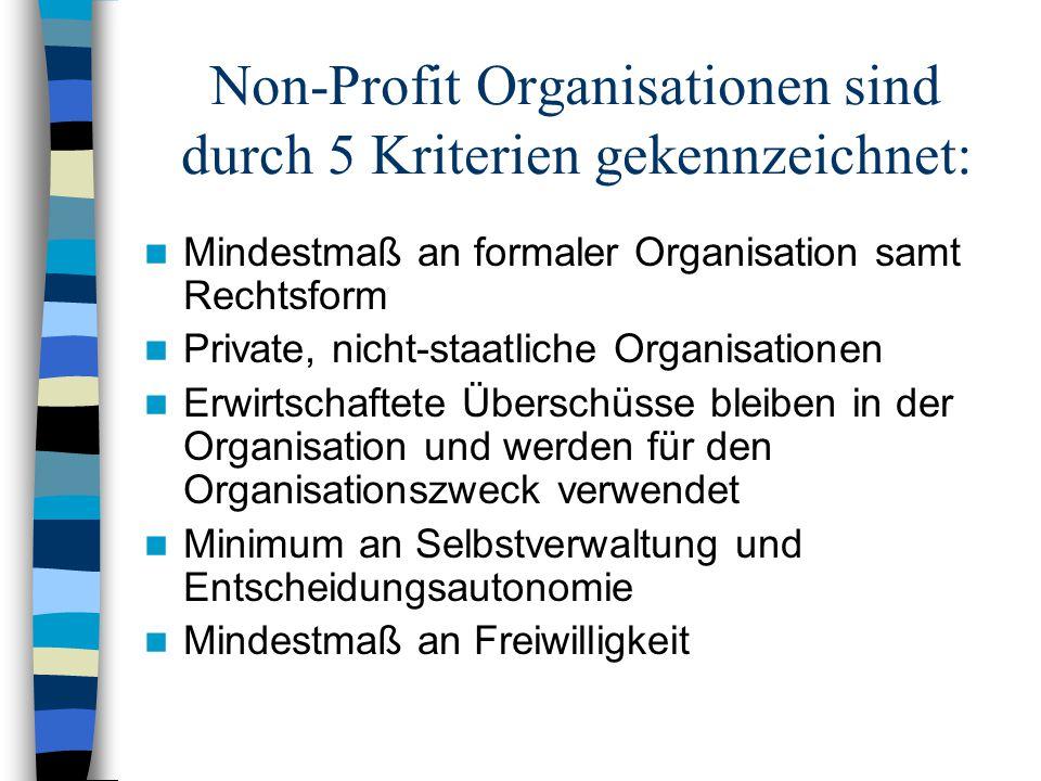 Non-Profit Organisationen sind durch 5 Kriterien gekennzeichnet: Mindestmaß an formaler Organisation samt Rechtsform Private, nicht-staatliche Organis
