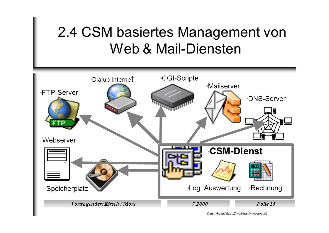 Vortragender: Kirsch / Mors7.2000Folie 15 Datei: /home/alex/office52/user/work/csm.sdd 2.4 CSM basiertes Management von Web & Mail-Diensten  DNS-Server  Dialup Interne t  CSM-Dienst  Speicherplatz  Rechnung  FTP-Server  Log.