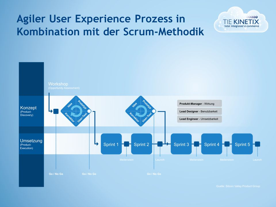Agiler User Experience Prozess in Kombination mit der Scrum-Methodik