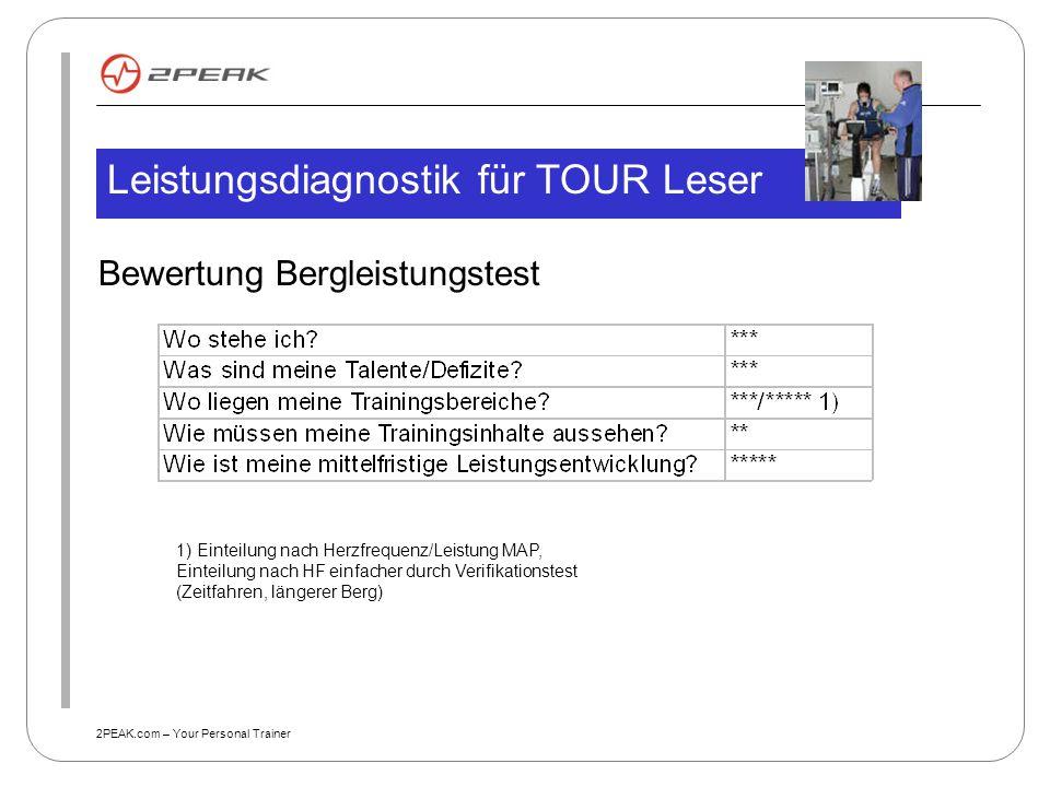 2PEAK.com – Your Personal Trainer Bewertung Bergleistungstest Leistungsdiagnostik für TOUR Leser 1) Einteilung nach Herzfrequenz/Leistung MAP, Einteil