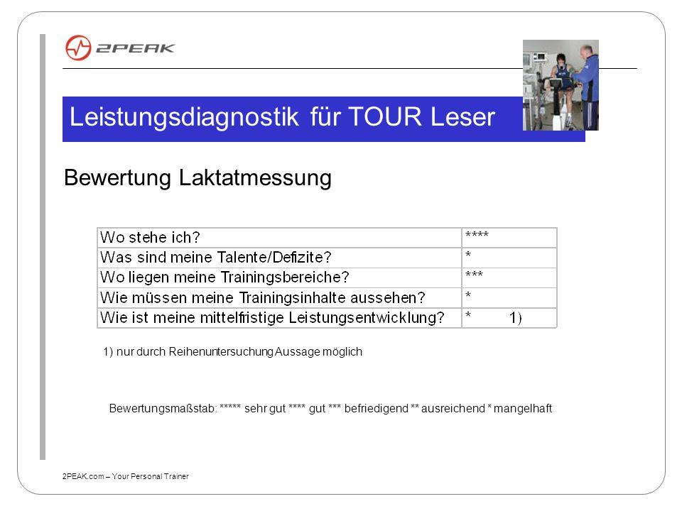 2PEAK.com – Your Personal Trainer Bewertung Laktatmessung Leistungsdiagnostik für TOUR Leser 1) nur durch Reihenuntersuchung Aussage möglich Bewertung
