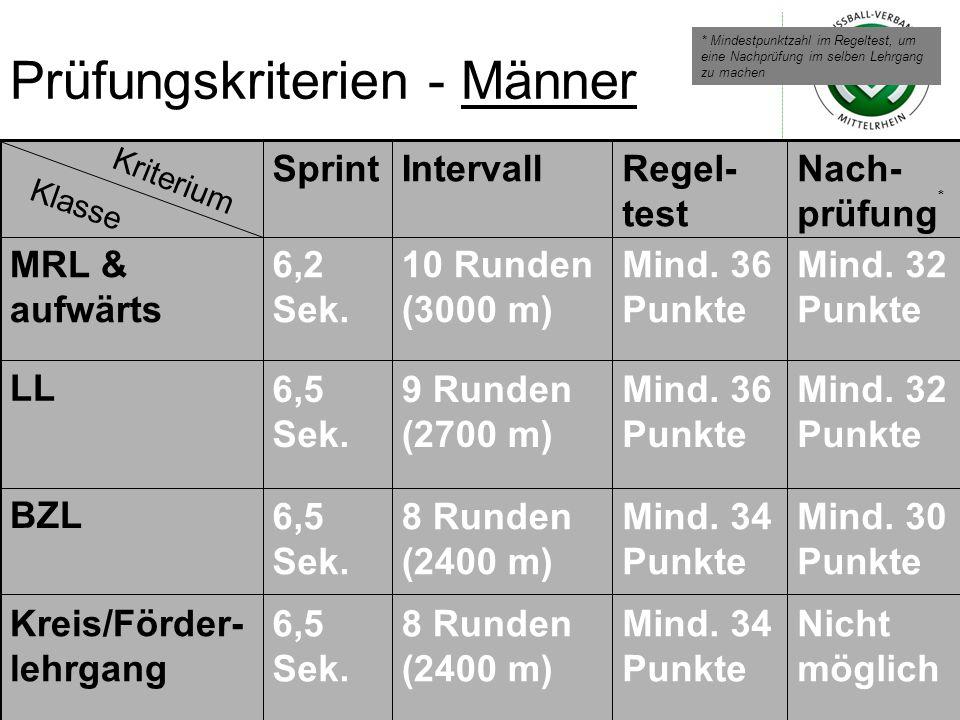 Prüfungskriterien - Männer Nicht möglich Mind. 34 Punkte 8 Runden (2400 m) 6,5 Sek. Kreis/Förder- lehrgang Mind. 30 Punkte Mind. 34 Punkte 8 Runden (2