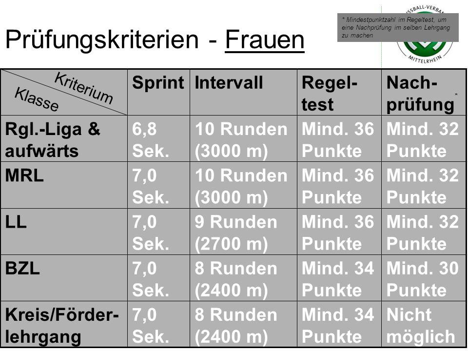Prüfungskriterien - Frauen Nicht möglich Mind. 34 Punkte 8 Runden (2400 m) 7,0 Sek. Kreis/Förder- lehrgang Mind. 30 Punkte Mind. 34 Punkte 8 Runden (2