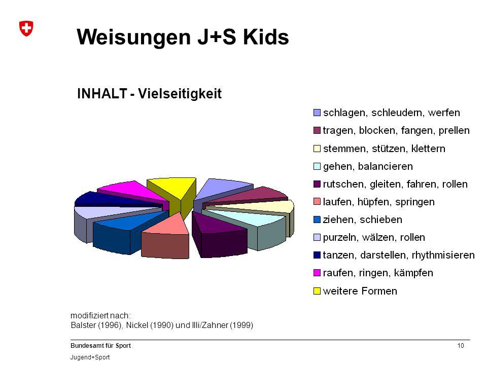 10 Bundesamt für Sport Jugend+Sport Weisungen J+S Kids INHALT - Vielseitigkeit modifiziert nach: Balster (1996), Nickel (1990) und Illi/Zahner (1999)