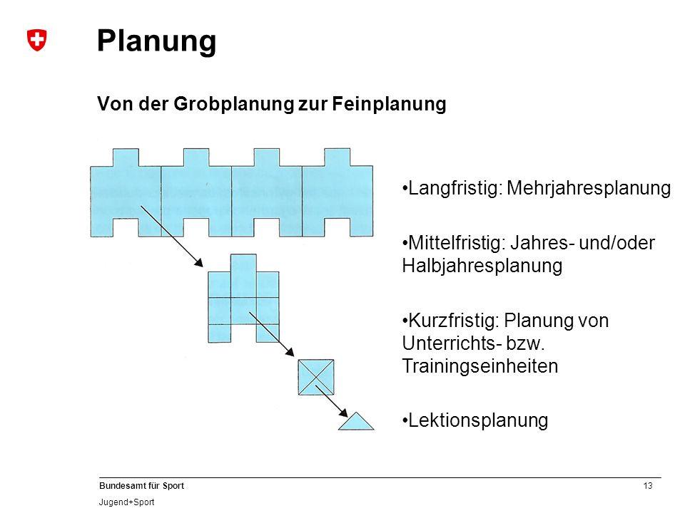 13 Bundesamt für Sport Jugend+Sport Planung Von der Grobplanung zur Feinplanung Langfristig: Mehrjahresplanung Mittelfristig: Jahres- und/oder Halbjahresplanung Kurzfristig: Planung von Unterrichts- bzw.