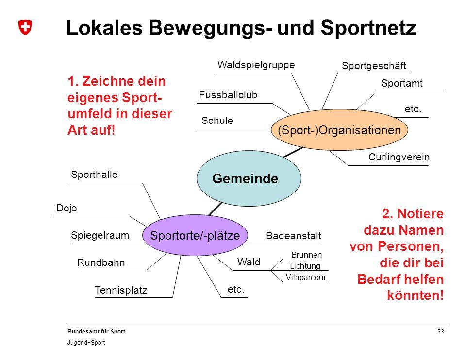 33 Bundesamt für Sport Jugend+Sport Lokales Bewegungs- und Sportnetz Gemeinde Sportorte/-plätze (Sport-)Organisationen Sporthalle Dojo Badeanstalt Wald Spiegelraum etc.