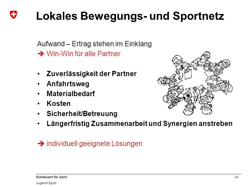 34 Bundesamt für Sport Jugend+Sport Lokales Bewegungs- und Sportnetz Aufwand – Ertrag stehen im Einklang  Win-Win für alle Partner Zuverlässigkeit de