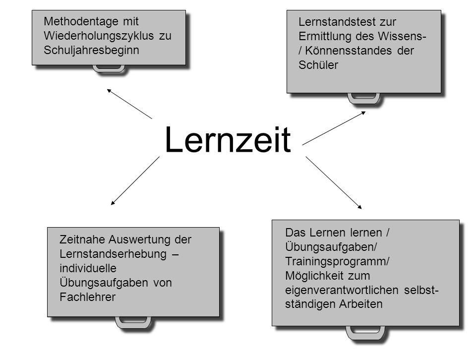 """""""Lernzeithefter a) Lerntechniken/ Methoden b) Projekte c) Aufgaben aus einzelnen Fächern Der Lernzeithefter bleibt im Klassenzimmer."""