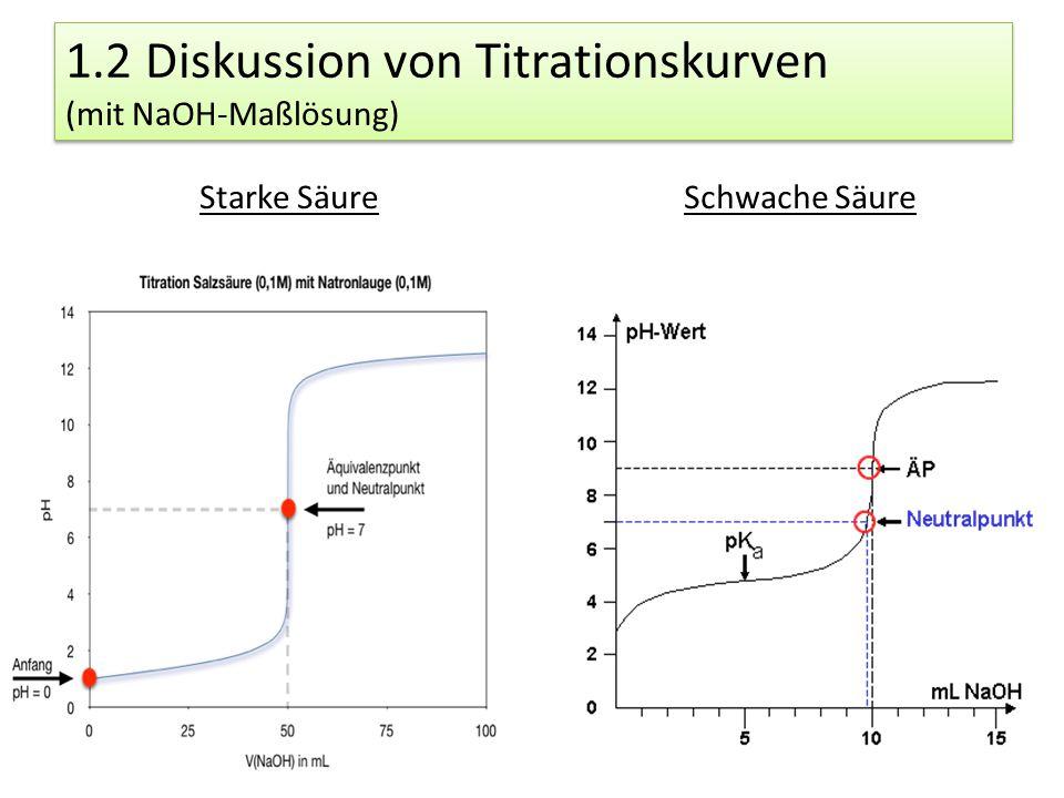 1.2 Diskussion von Titrationskurven (mit NaOH-Maßlösung) Starke SäureSchwache Säure