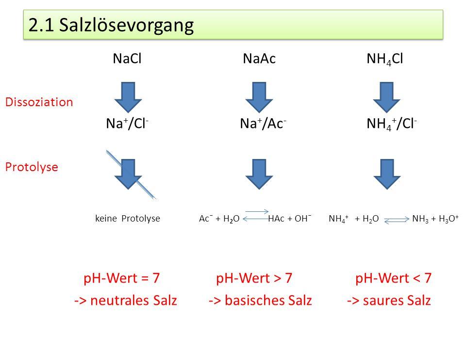 2.1 Salzlösevorgang NaCl NaAc NH 4 Cl Dissoziation Na + /Cl - Na + /Ac - NH 4 + /Cl - Protolyse keine Protolyse Acˉ + H 2 O HAc + OHˉ NH 4 + + H 2 O N