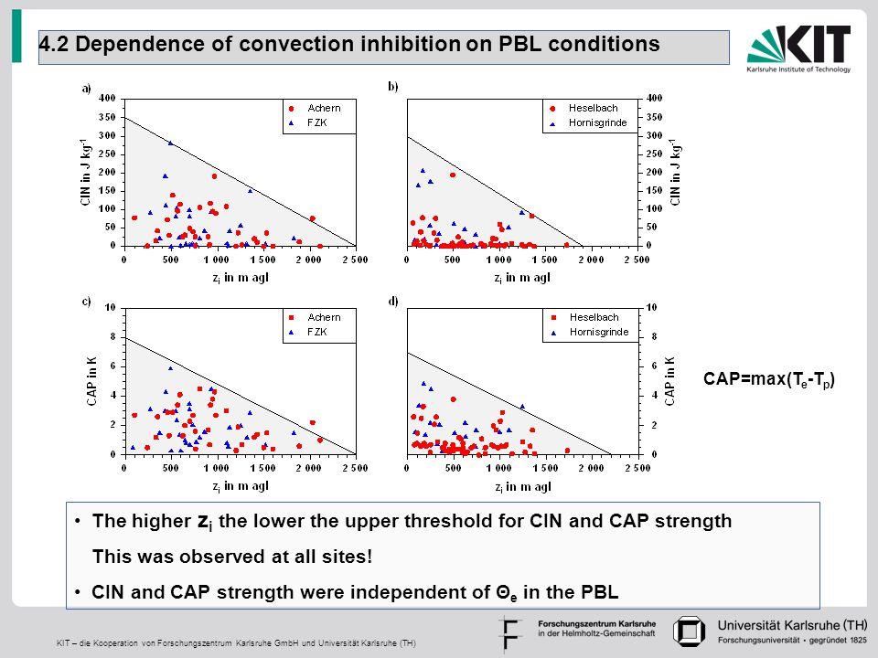 KIT – die Kooperation von Forschungszentrum Karlsruhe GmbH und Universität Karlsruhe (TH) 4.2 Dependence of convection inhibition on PBL conditions Th