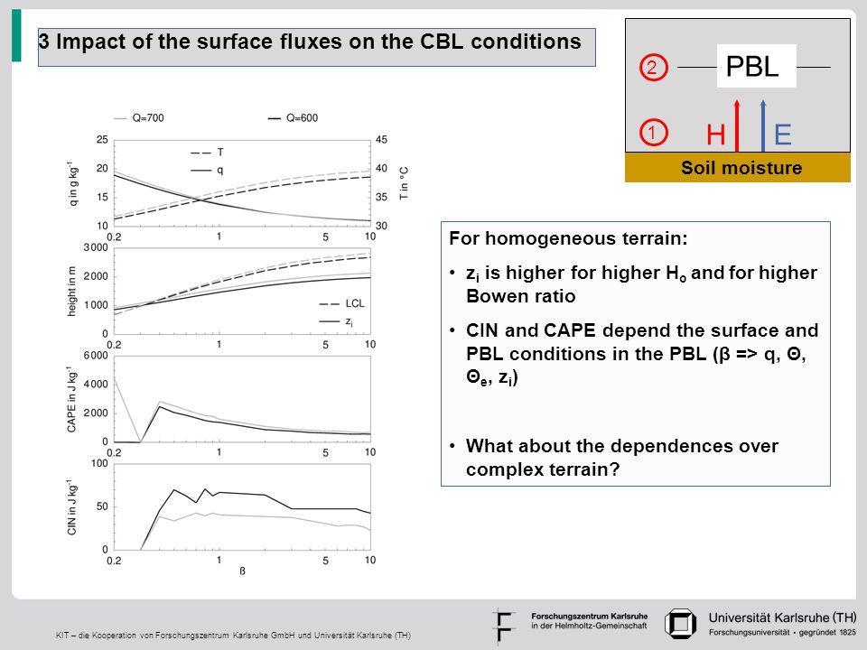 KIT – die Kooperation von Forschungszentrum Karlsruhe GmbH und Universität Karlsruhe (TH) 3 Impact of the surface fluxes on the CBL conditions For hom