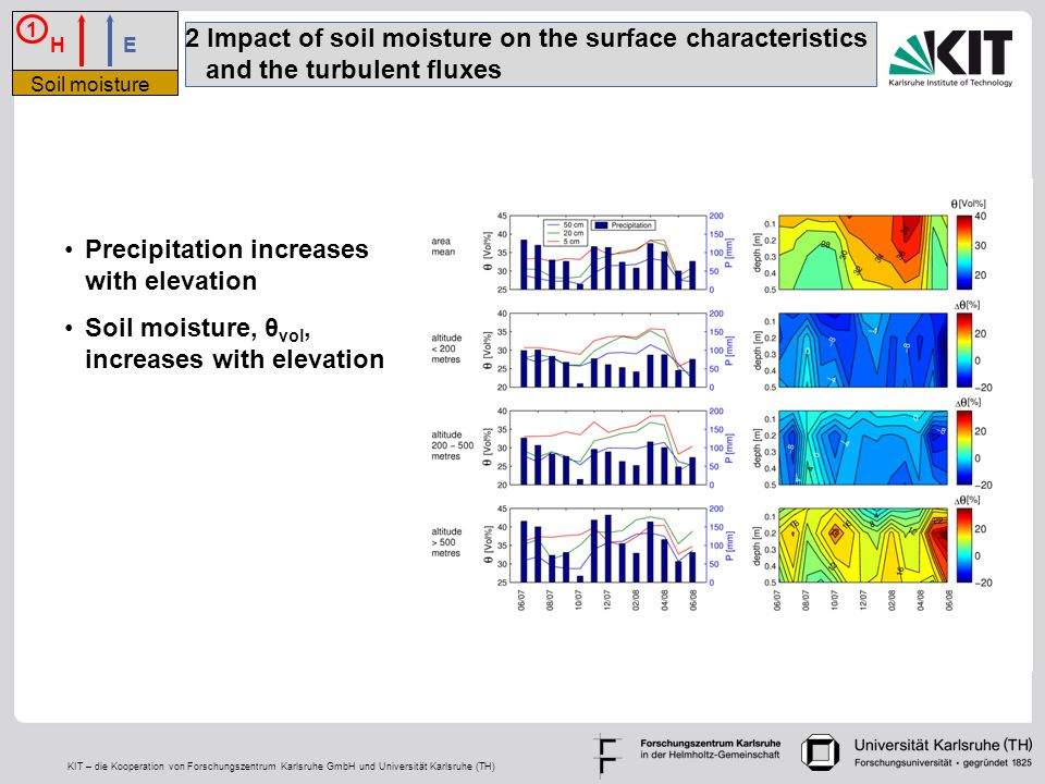 KIT – die Kooperation von Forschungszentrum Karlsruhe GmbH und Universität Karlsruhe (TH) 2 Impact of soil moisture on the surface characteristics and the turbulent fluxes Precipitation increases with elevation Soil moisture, θ vol, increases with elevation H E 1 Soil moisture