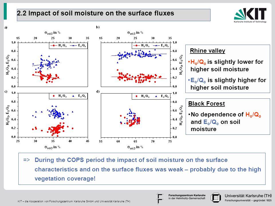 KIT – die Kooperation von Forschungszentrum Karlsruhe GmbH und Universität Karlsruhe (TH) 2.2 Impact of soil moisture on the surface fluxes Rhine vall