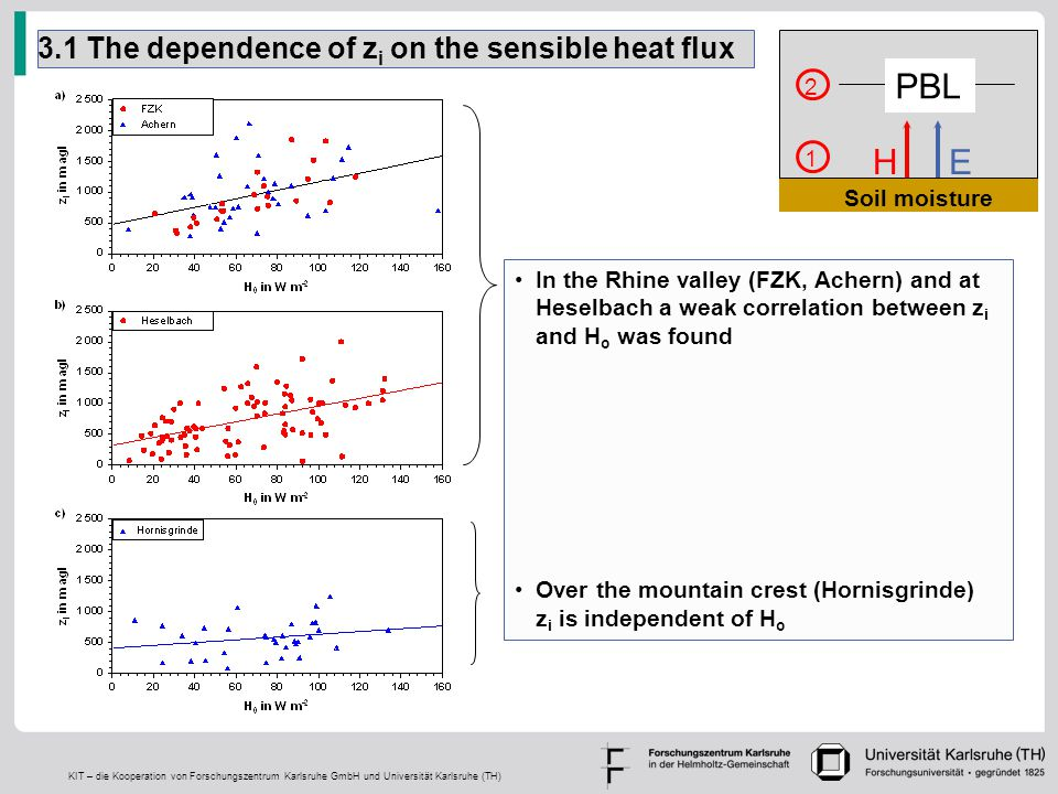 KIT – die Kooperation von Forschungszentrum Karlsruhe GmbH und Universität Karlsruhe (TH) 3.1 The dependence of z i on the sensible heat flux In the Rhine valley (FZK, Achern) and at Heselbach a weak correlation between z i and H o was found Over the mountain crest (Hornisgrinde) z i is independent of H o 2 3 H E PBL Soil moisture 1 2