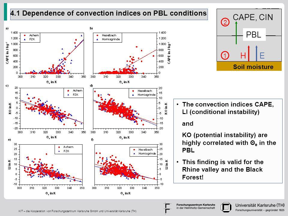 KIT – die Kooperation von Forschungszentrum Karlsruhe GmbH und Universität Karlsruhe (TH) 4.1 Dependence of convection indices on PBL conditions The c