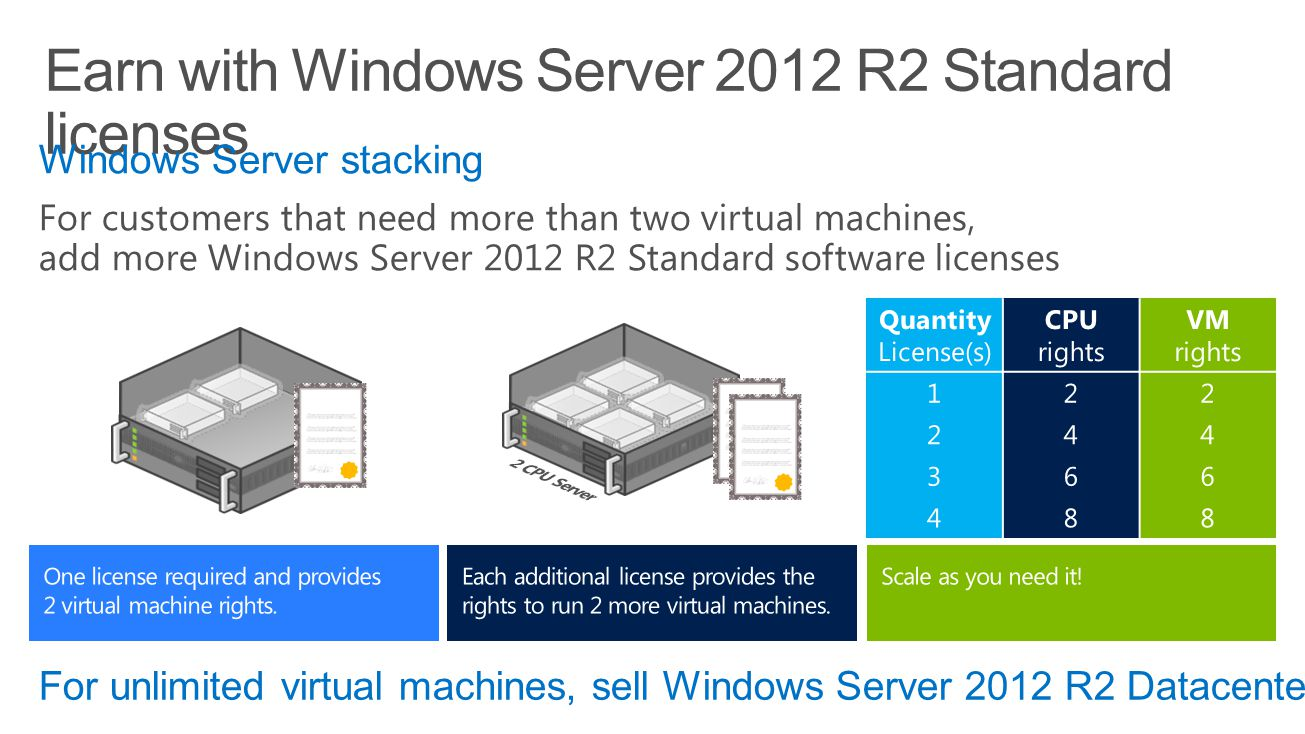 Windows Server stacking For customers that need more than two virtual machines, add more Windows Server 2012 R2 Standard software licenses For unlimited virtual machines, sell Windows Server 2012 R2 Datacenter