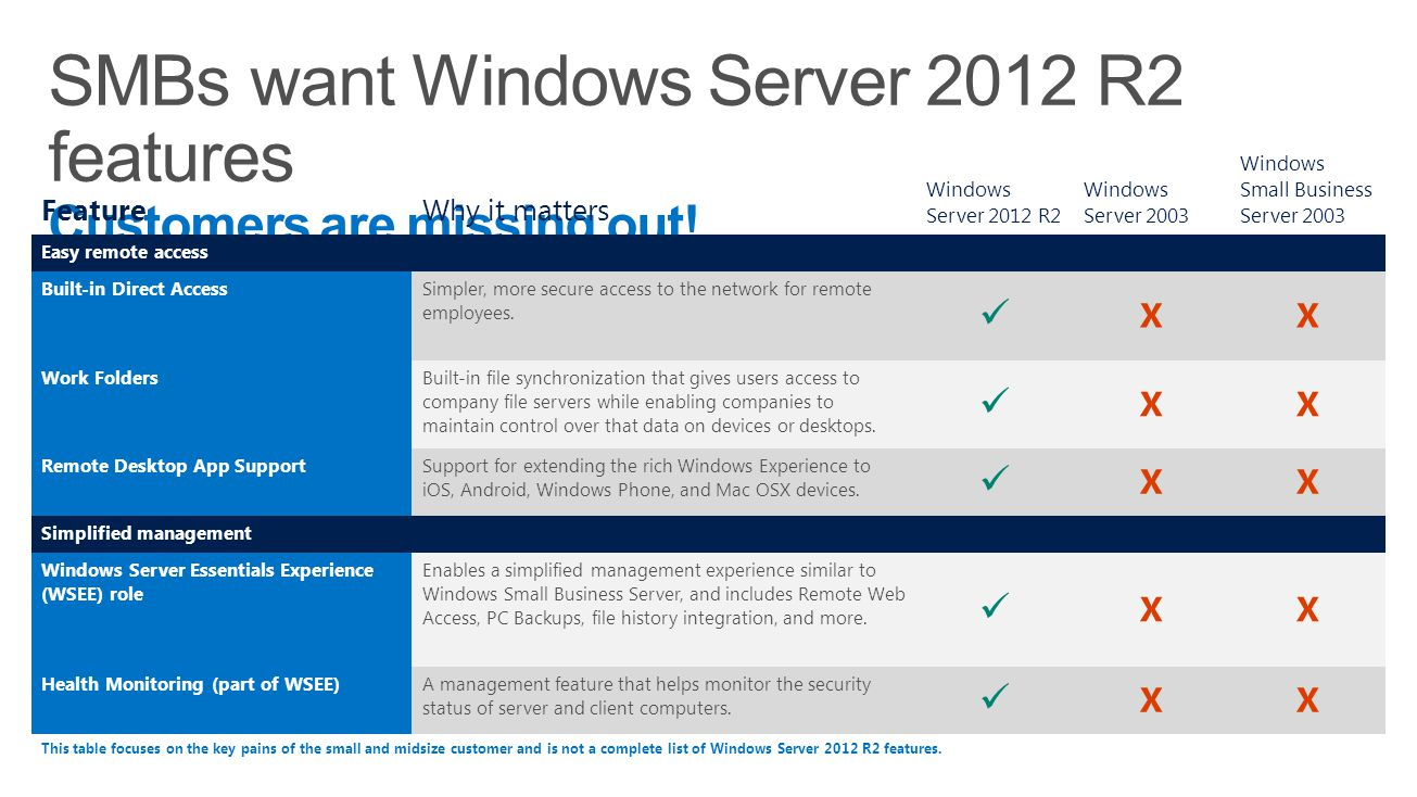 FeatureWhy it matters Windows Server 2012 R2 Windows Server 2003 Windows Small Business Server 2003 Easy remote access Built-in Direct Access Simpler,