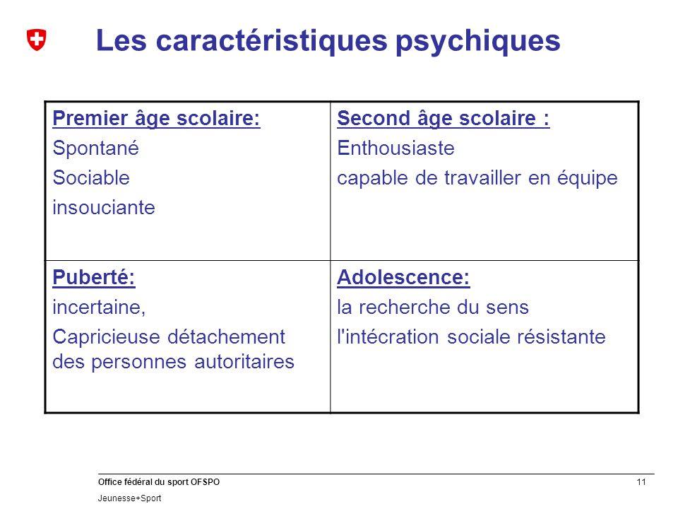 11 Office fédéral du sport OFSPO Jeunesse+Sport Les caractéristiques psychiques Premier âge scolaire: Spontané Sociable insouciante Second âge scolair