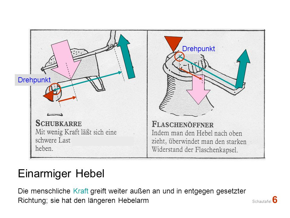 Einarmiger Hebel Die menschliche Kraft greift weiter außen an und in entgegen gesetzter Richtung; sie hat den längeren Hebelarm Schautafel 6 Drehpunkt