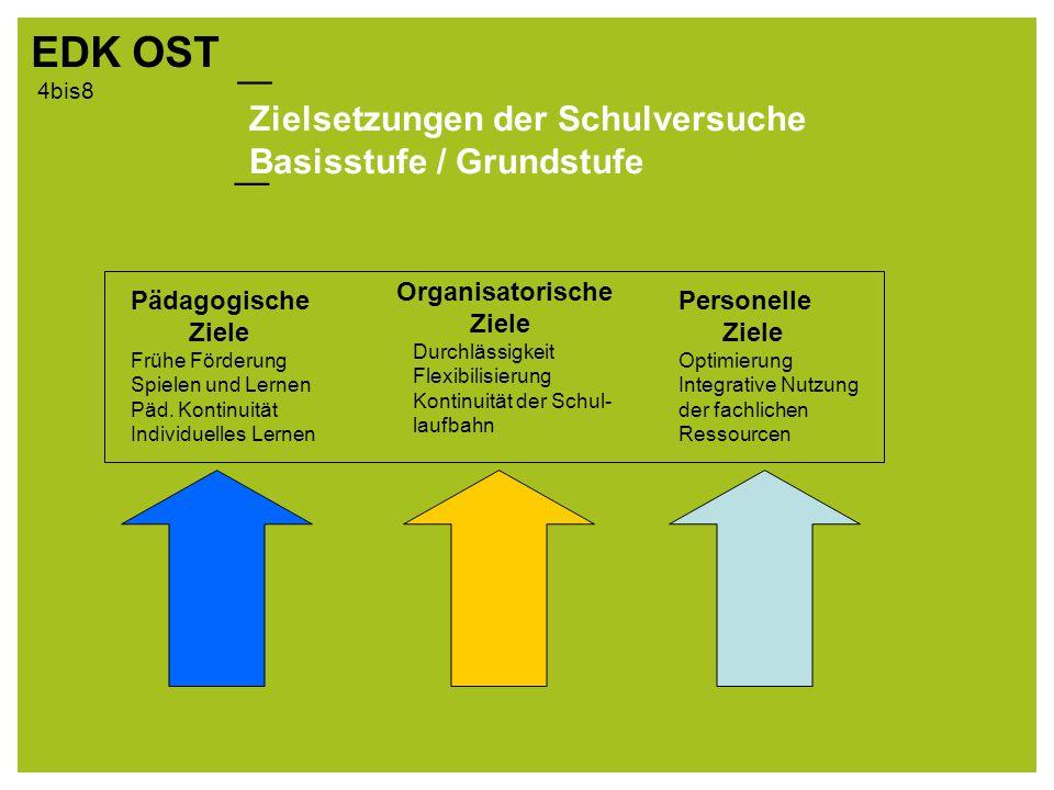 — EDK OST — 4bis8 Zielsetzungen der Schulversuche Basisstufe / Grundstufe Pädagogische Ziele Frühe Förderung Spielen und Lernen Päd.