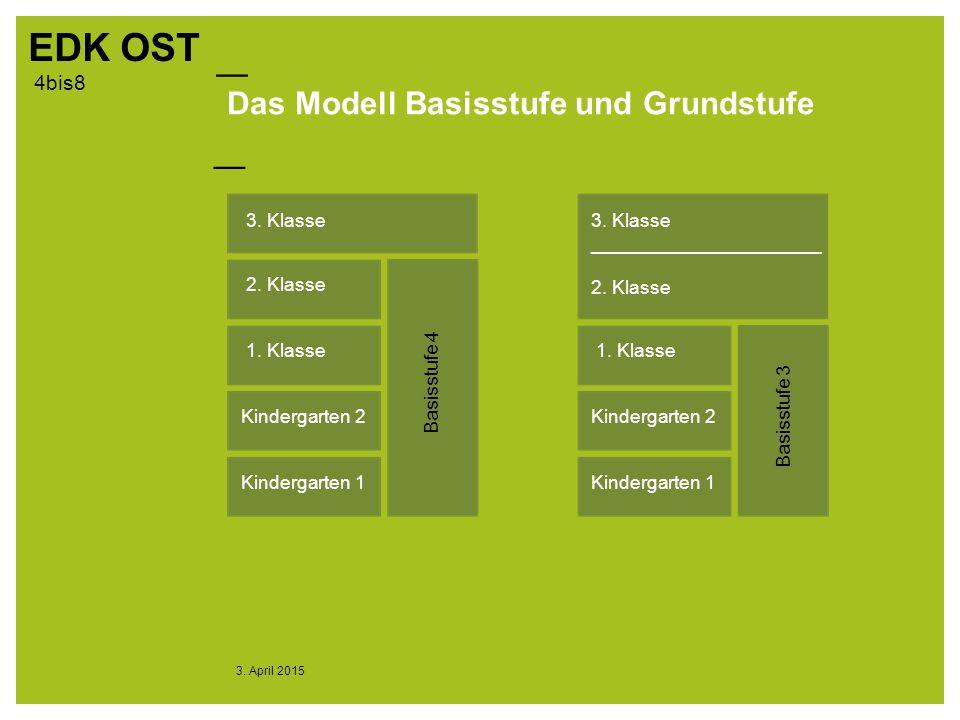 — EDK OST — 4bis8 3.April 2015 Das Modell Basisstufe und Grundstufe 3.