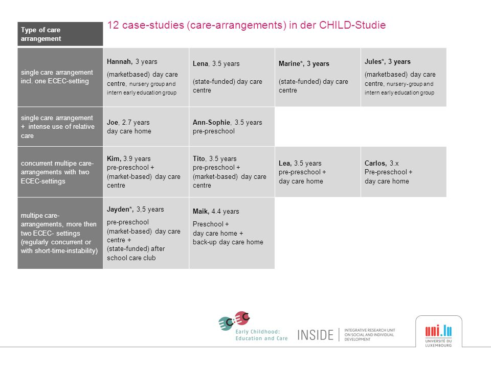 Type of care arrangement 12 case-studies (care-arrangements) in der CHILD-Studie single care arrangement incl. one ECEC-setting Hannah, 3 years (marke