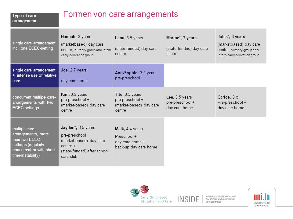 Type of care arrangement Formen von care arrangements single care arrangement incl. one ECEC-setting Hannah, 3 years (marketbased) day care centre, nu