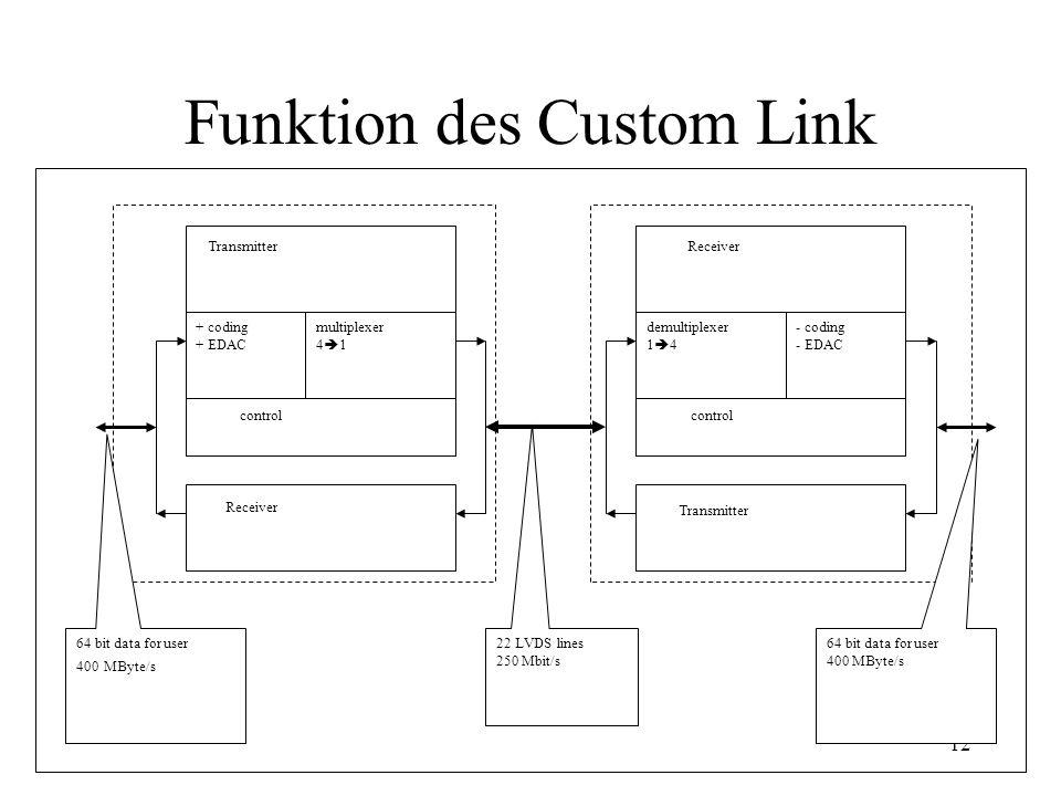 12 Funktion des Custom Link multiplexer 4  1 + coding + EDAC Transmitter - coding - EDAC demultiplexer 1  4 Receiver control Receiver Transmitter 22