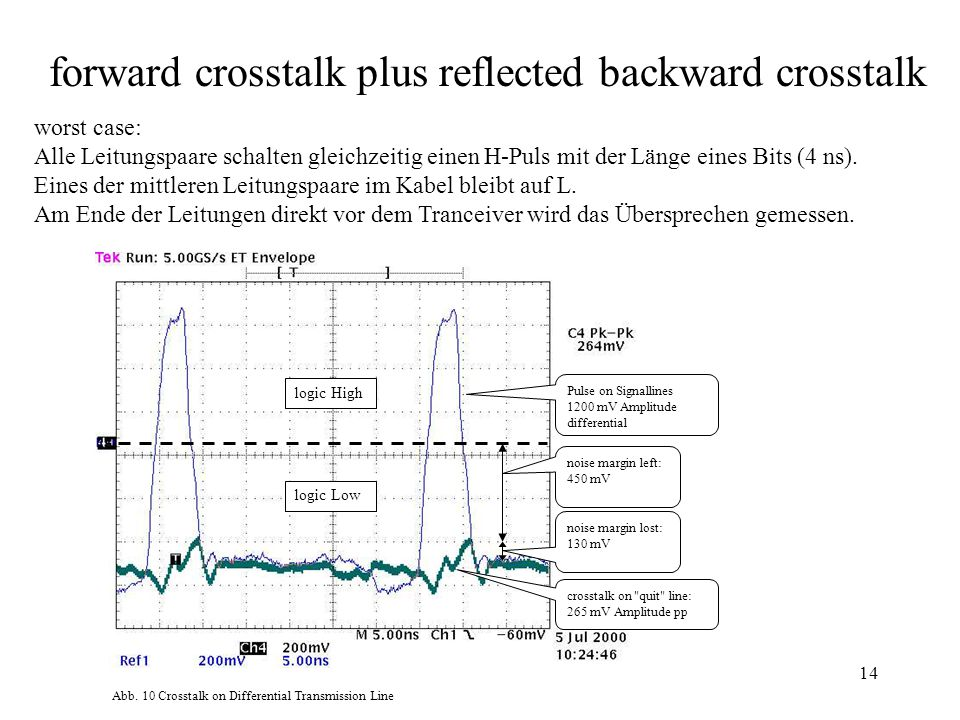 14 Abb. 10 Crosstalk on Differential Transmission Line Pulse on Signallines 1200 mV Amplitude differential crosstalk on