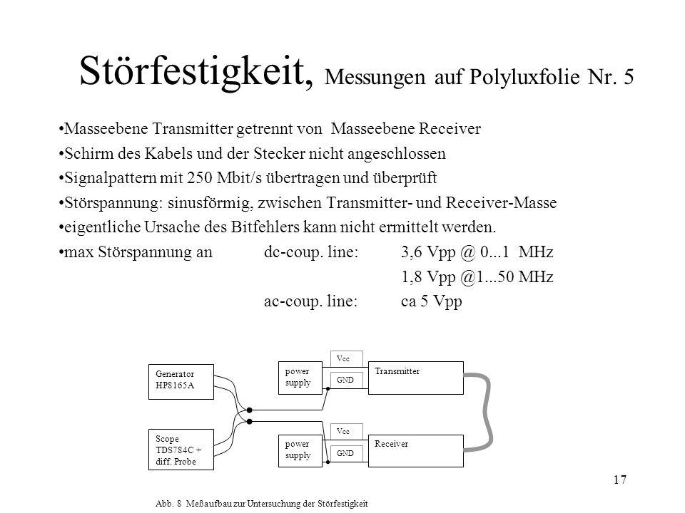 17 Störfestigkeit, Messungen auf Polyluxfolie Nr. 5 Masseebene Transmitter getrennt von Masseebene Receiver Schirm des Kabels und der Stecker nicht an