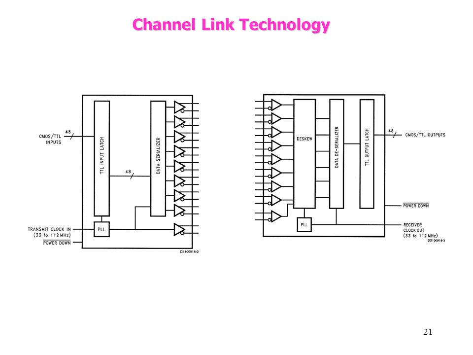 21 Channel Link Technology