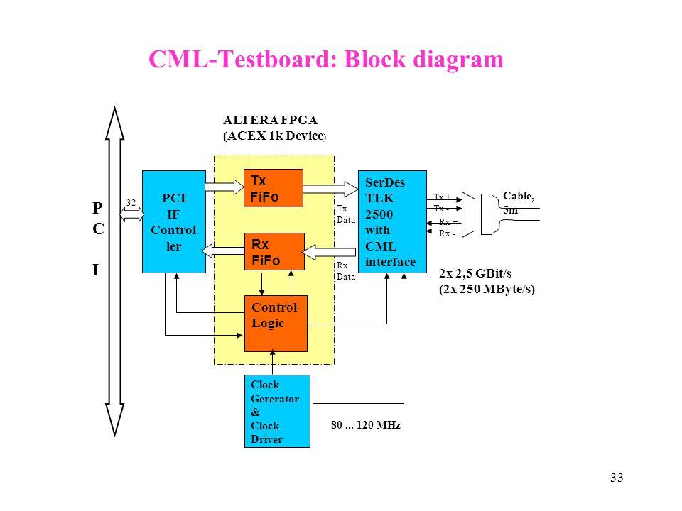 33 CML-Testboard: Block diagram PCIPCI Tx FiFo Rx FiFo Control Logic Clock Gererator & Clock Driver PCI IF Control ler 32 SerDes TLK 2500 with CML int