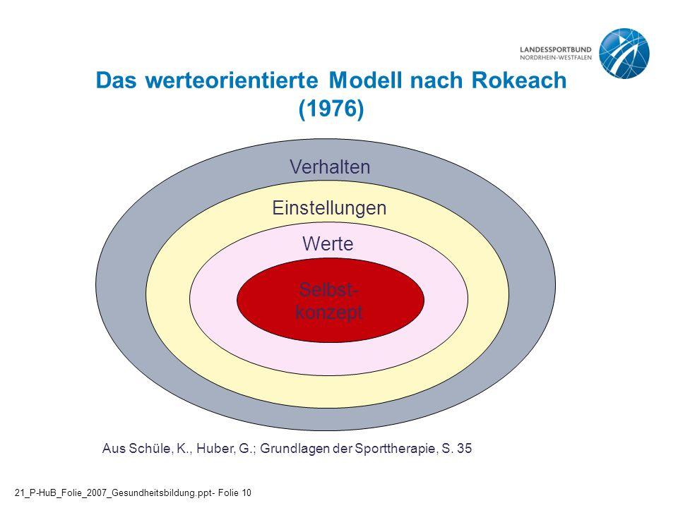 Das werteorientierte Modell nach Rokeach (1976) Aus Schüle, K., Huber, G.; Grundlagen der Sporttherapie, S. 35 Verhalten Einstellungen Werte Selbst- k