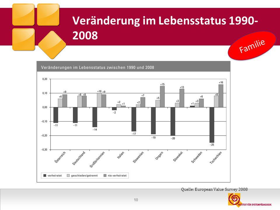 10 Veränderung im Lebensstatus 1990- 2008 Familie Quelle: European Value Survey 2008