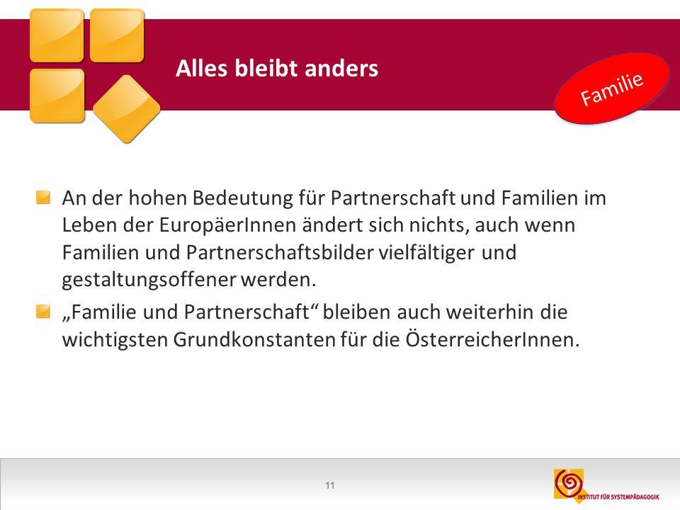 11 Alles bleibt anders An der hohen Bedeutung für Partnerschaft und Familien im Leben der EuropäerInnen ändert sich nichts, auch wenn Familien und Par