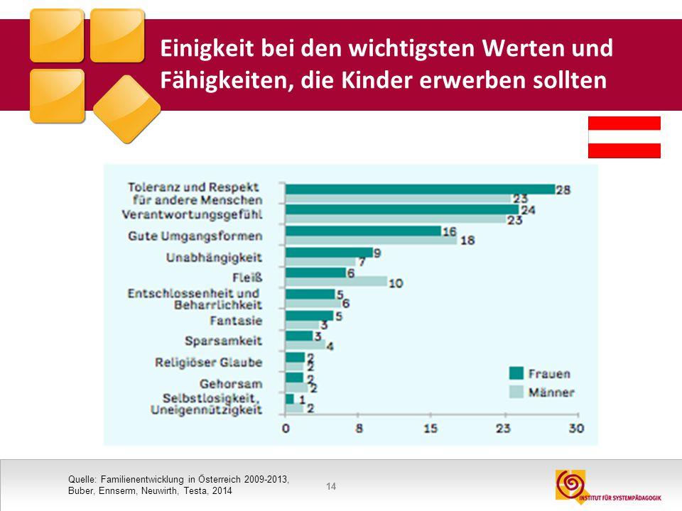 14 Einigkeit bei den wichtigsten Werten und Fähigkeiten, die Kinder erwerben sollten Quelle: Familienentwicklung in Österreich 2009-2013, Buber, Ennse