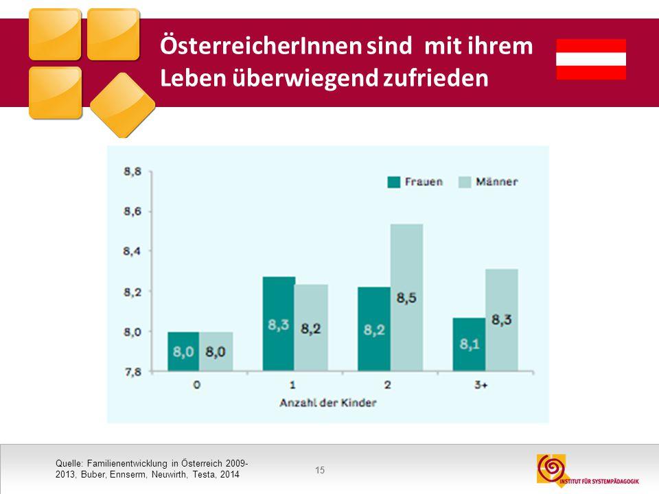 15 ÖsterreicherInnen sind mit ihrem Leben überwiegend zufrieden Quelle: Familienentwicklung in Österreich 2009- 2013, Buber, Ennserm, Neuwirth, Testa,