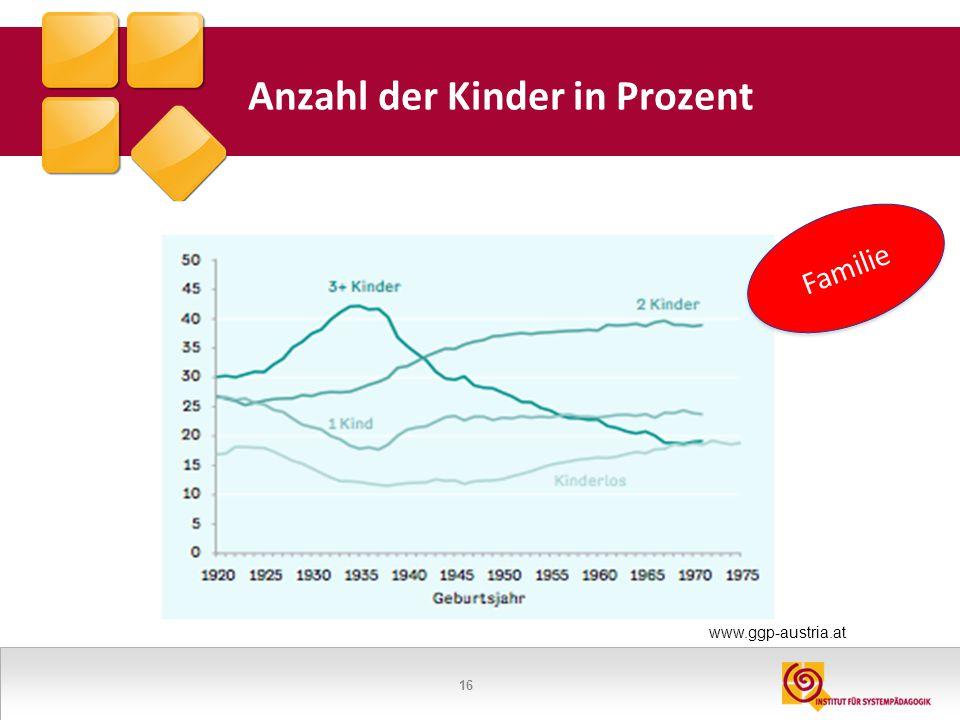 17 Ideale Zahl von Kindern = 2 Quelle: Familienentwicklung in Österreich 2009-2013, Buber, Ennser, Neuwirth, Testa, 2014 Kaum Unterschiede bei Männern und Frauen