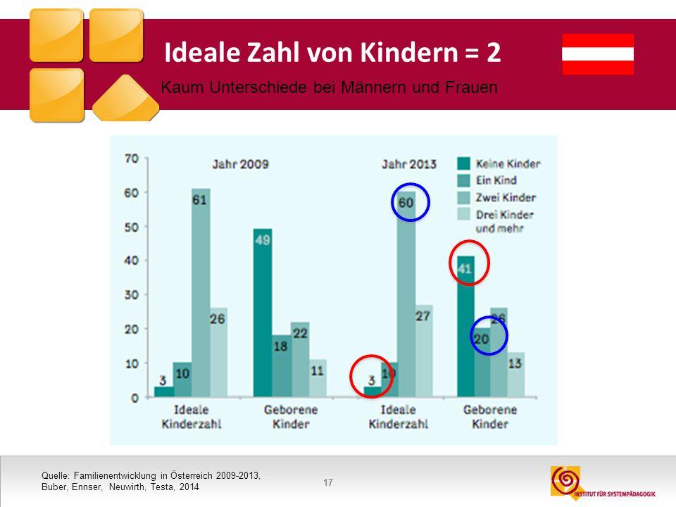 17 Ideale Zahl von Kindern = 2 Quelle: Familienentwicklung in Österreich 2009-2013, Buber, Ennser, Neuwirth, Testa, 2014 Kaum Unterschiede bei Männern