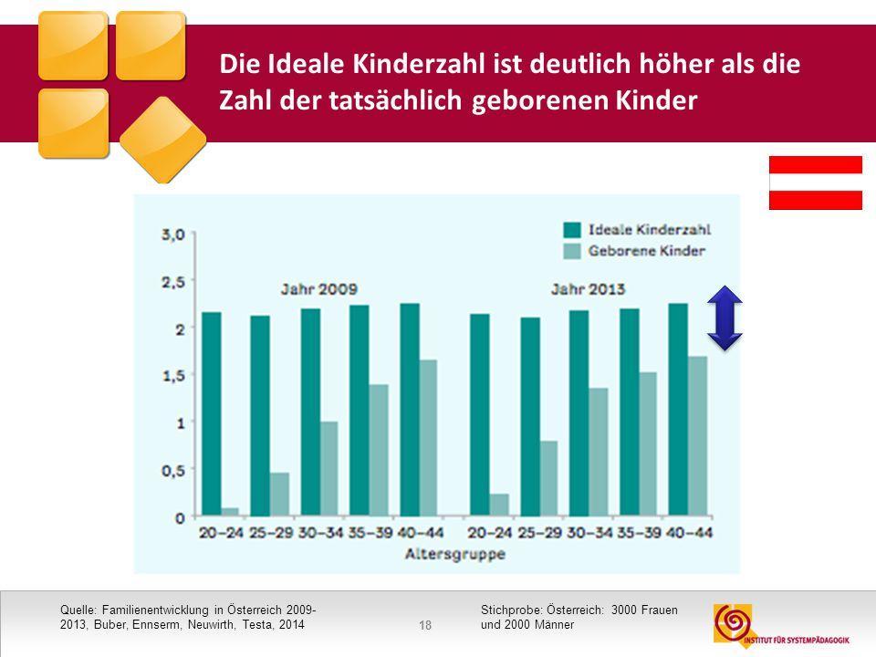 18 Die Ideale Kinderzahl ist deutlich höher als die Zahl der tatsächlich geborenen Kinder Quelle: Familienentwicklung in Österreich 2009- 2013, Buber,