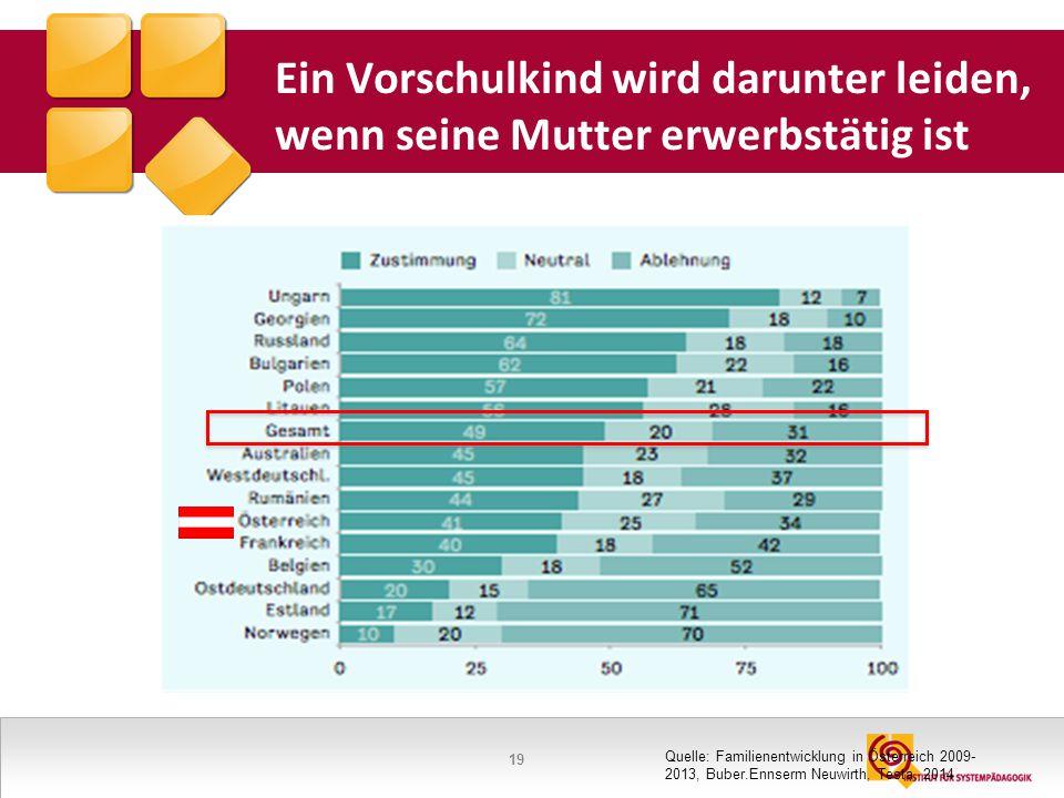 19 Ein Vorschulkind wird darunter leiden, wenn seine Mutter erwerbstätig ist Quelle: Familienentwicklung in Österreich 2009- 2013, Buber.Ennserm Neuwi
