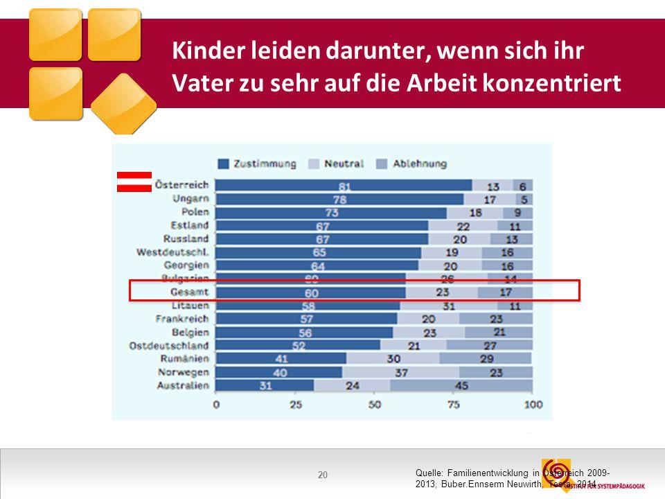 20 Kinder leiden darunter, wenn sich ihr Vater zu sehr auf die Arbeit konzentriert Quelle: Familienentwicklung in Österreich 2009- 2013, Buber.Ennserm