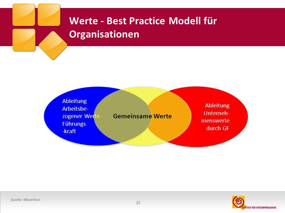 23 Werte - Best Practice Modell für Organisationen Ableitung Unterneh- menswerte durch GF Ableitung Unterneh- menswerte durch GF Ableitung Arbeitsbe-